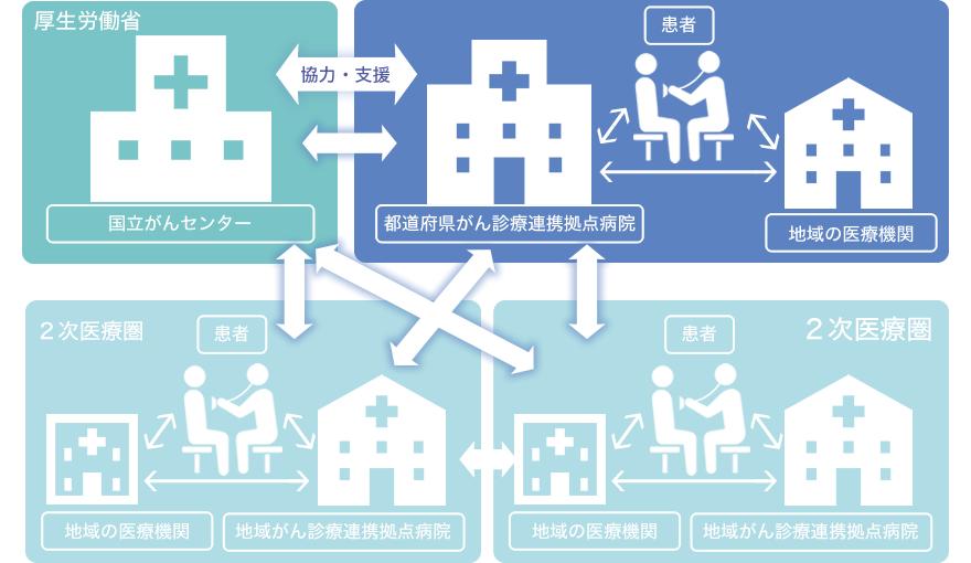 がん診療連携拠点病院|地域医療...